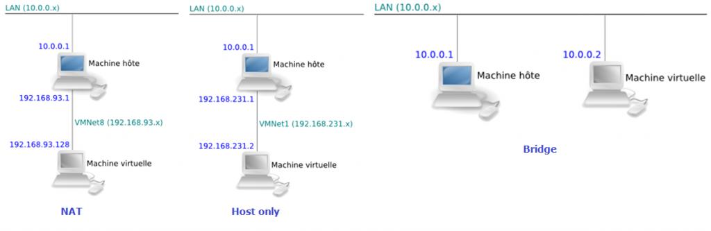 Le réseau virtuel de VMware